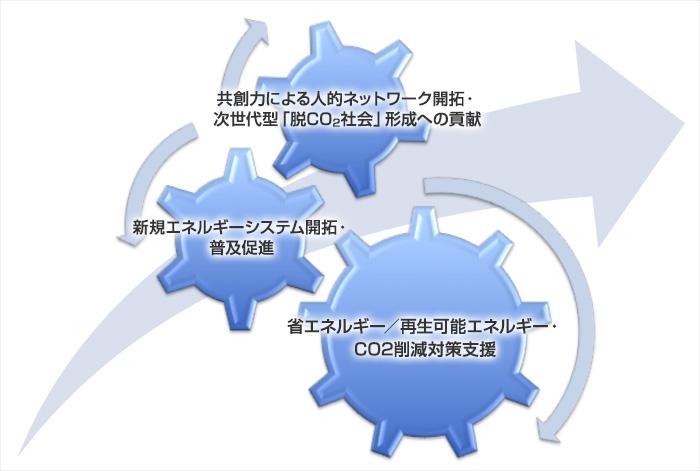 エネルギーフロンティアのビジネスモデル